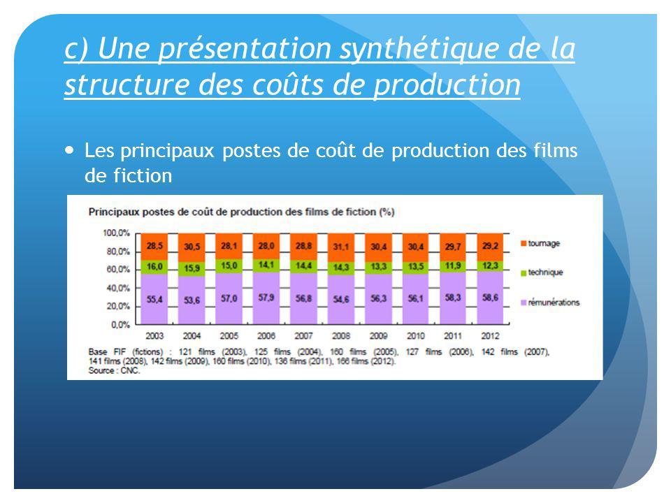 c) Une présentation synthétique de la structure des coûts de production