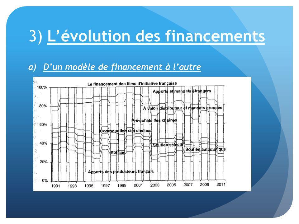 3) L'évolution des financements