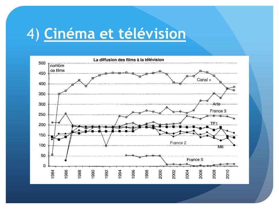 4) Cinéma et télévision