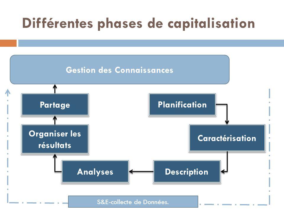 Différentes phases de capitalisation
