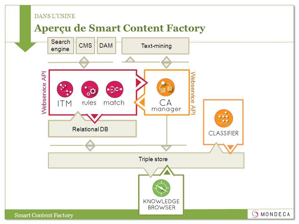 Aperçu de Smart Content Factory