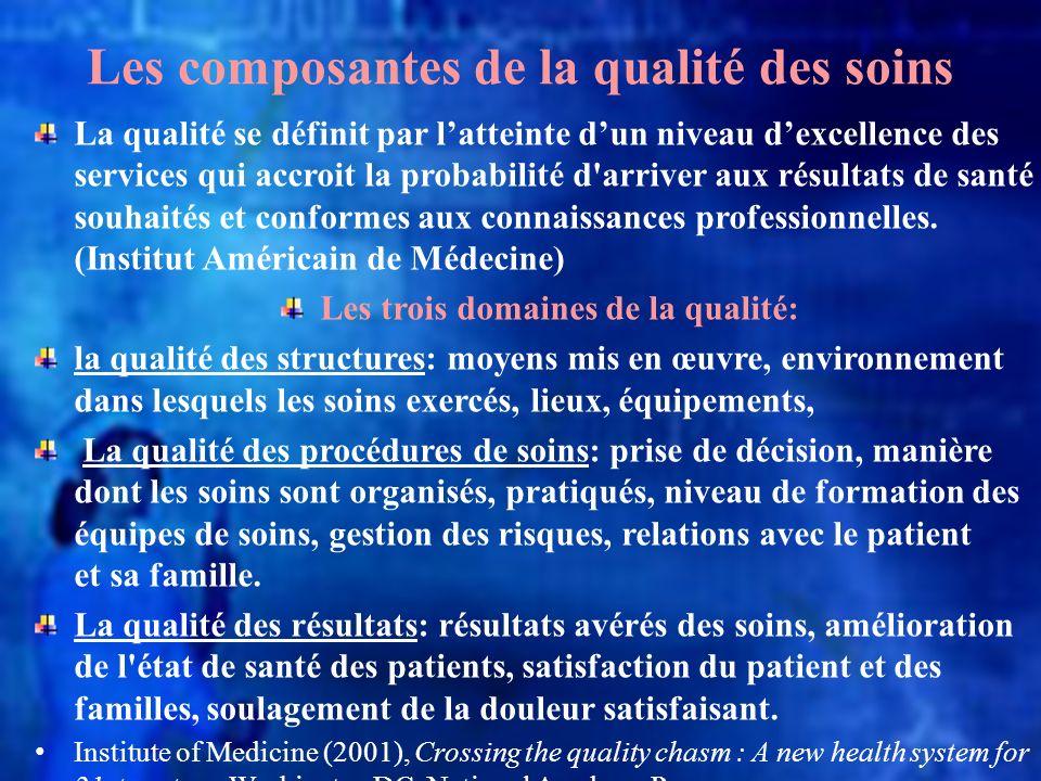 Les composantes de la qualité des soins