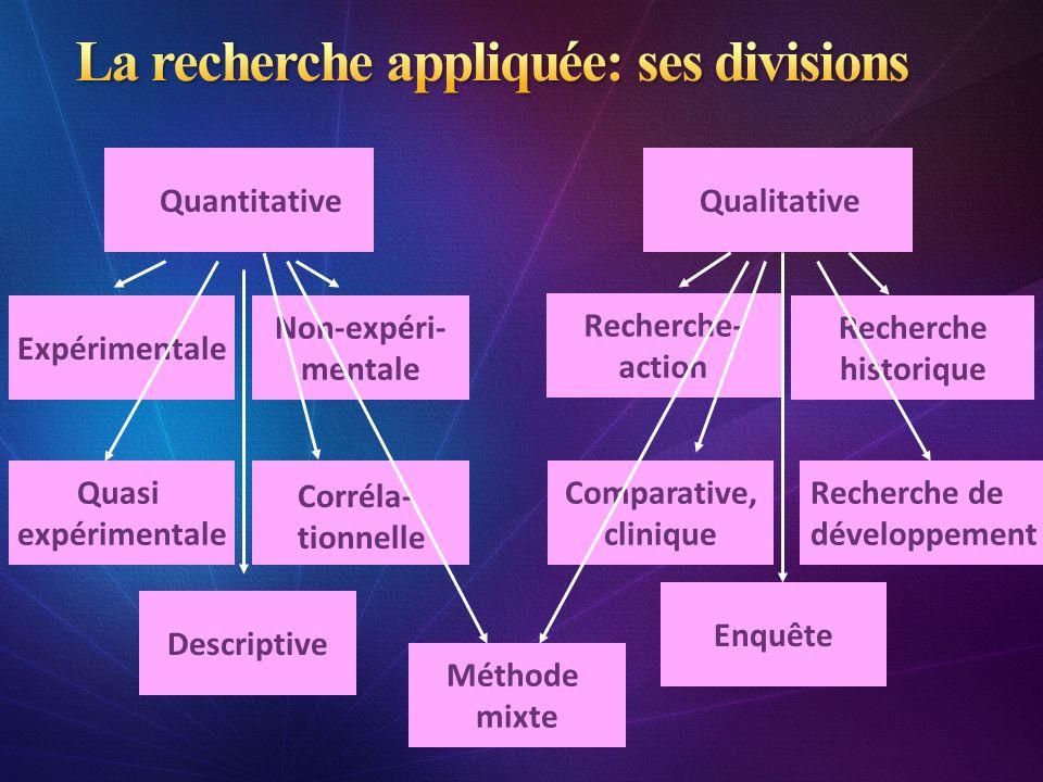 La recherche appliquée: ses divisions