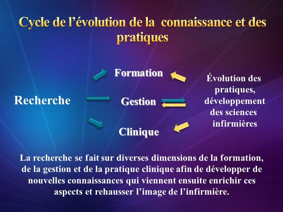 Cycle de l'évolution de la connaissance et des pratiques