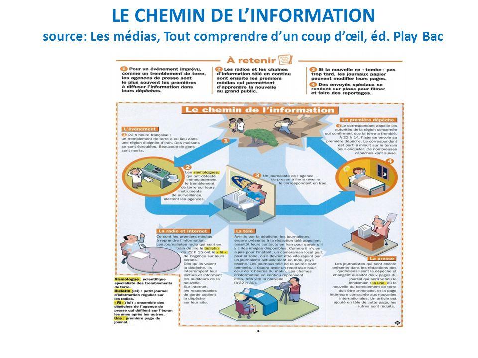 LE CHEMIN DE L'INFORMATION source: Les médias, Tout comprendre d'un coup d'œil, éd. Play Bac