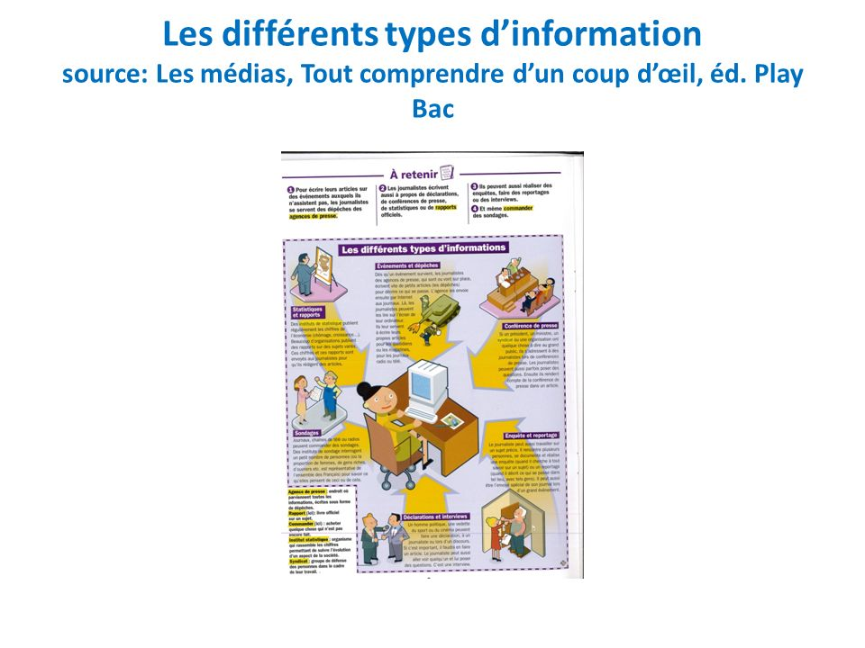 Les différents types d'information source: Les médias, Tout comprendre d'un coup d'œil, éd. Play Bac