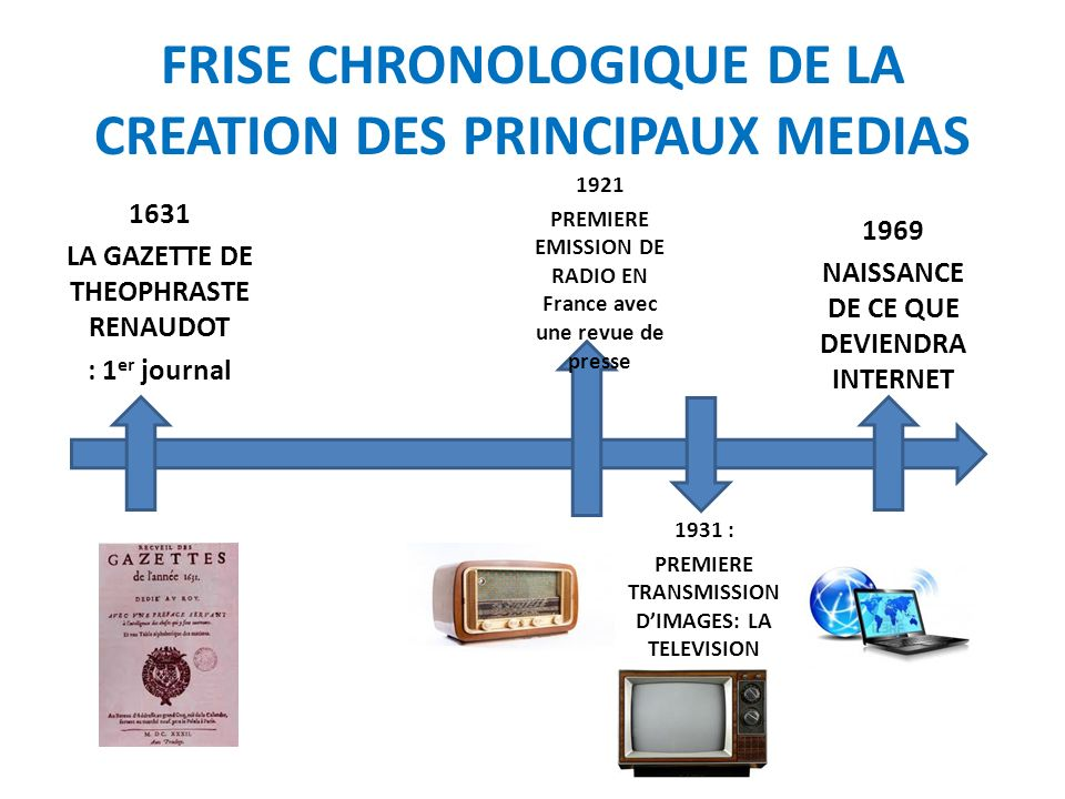 FRISE CHRONOLOGIQUE DE LA CREATION DES PRINCIPAUX MEDIAS