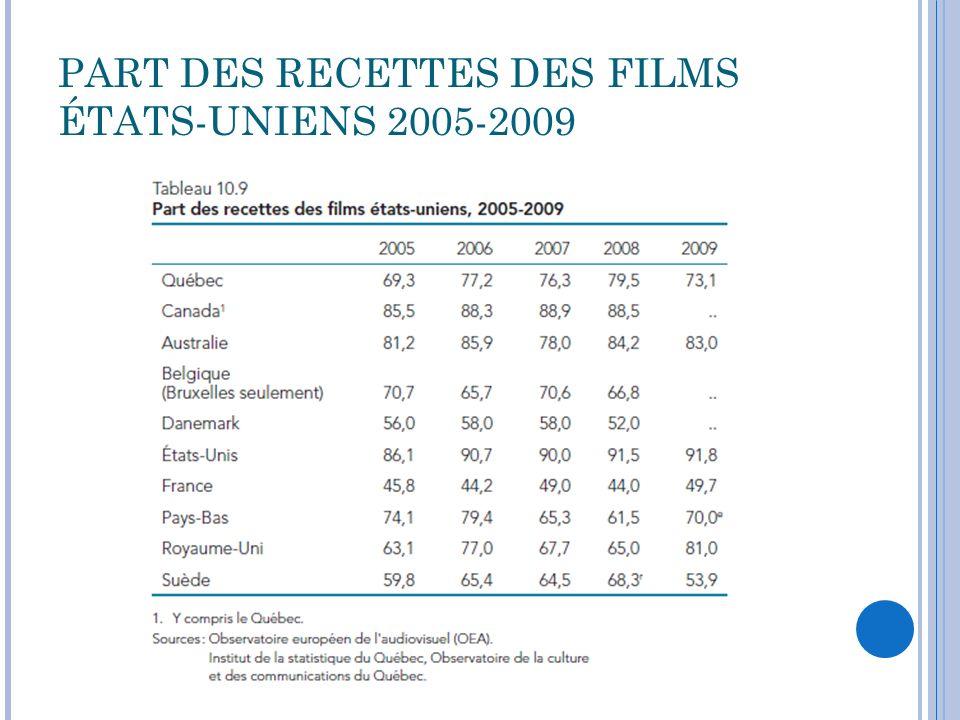 PART DES RECETTES DES FILMS ÉTATS-UNIENS 2005-2009