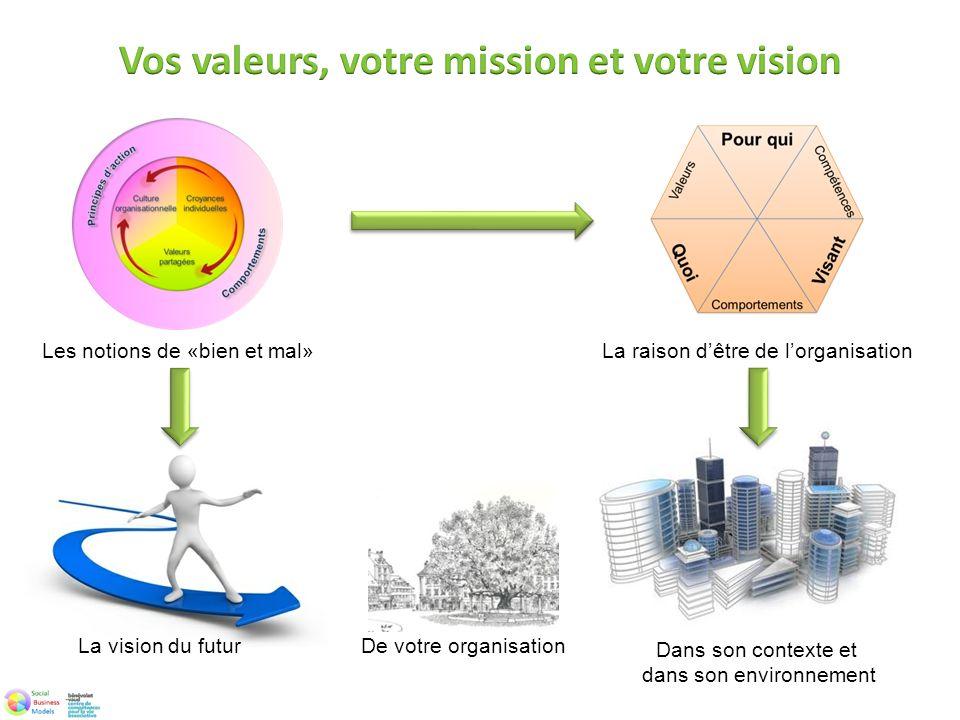 Vos valeurs, votre mission et votre vision