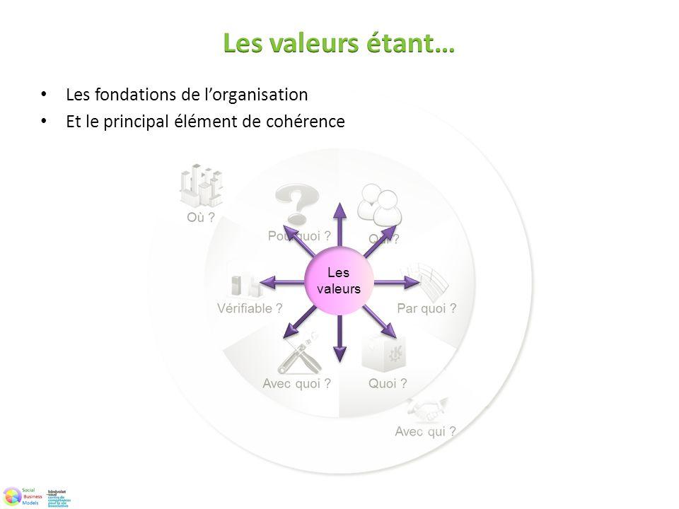 Les valeurs étant… Les fondations de l'organisation