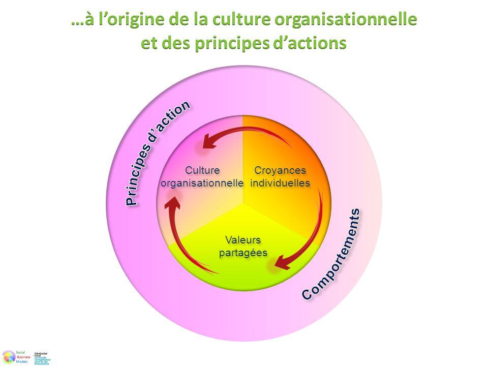…à l'origine de la culture organisationnelle et des principes d'actions