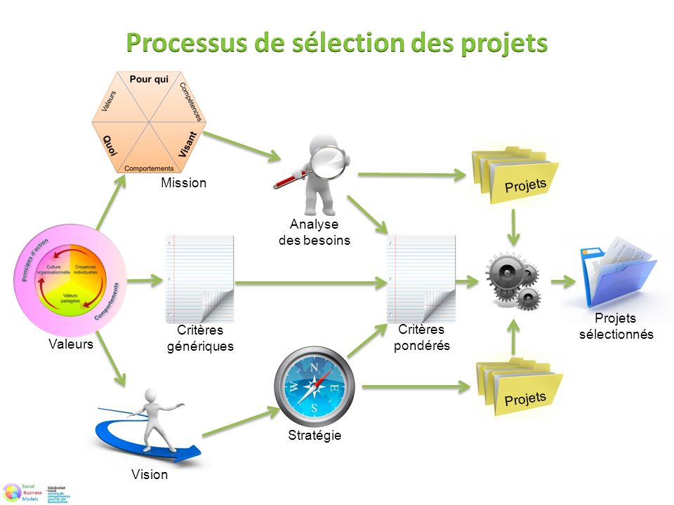 Processus de sélection des projets