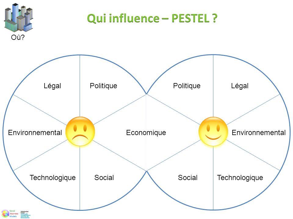 Qui influence – PESTEL Où Politique Social Technologique Légal