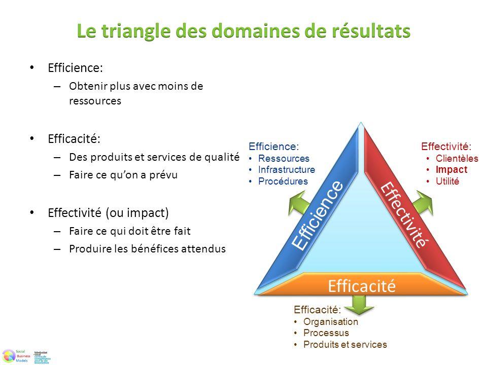 Le triangle des domaines de résultats