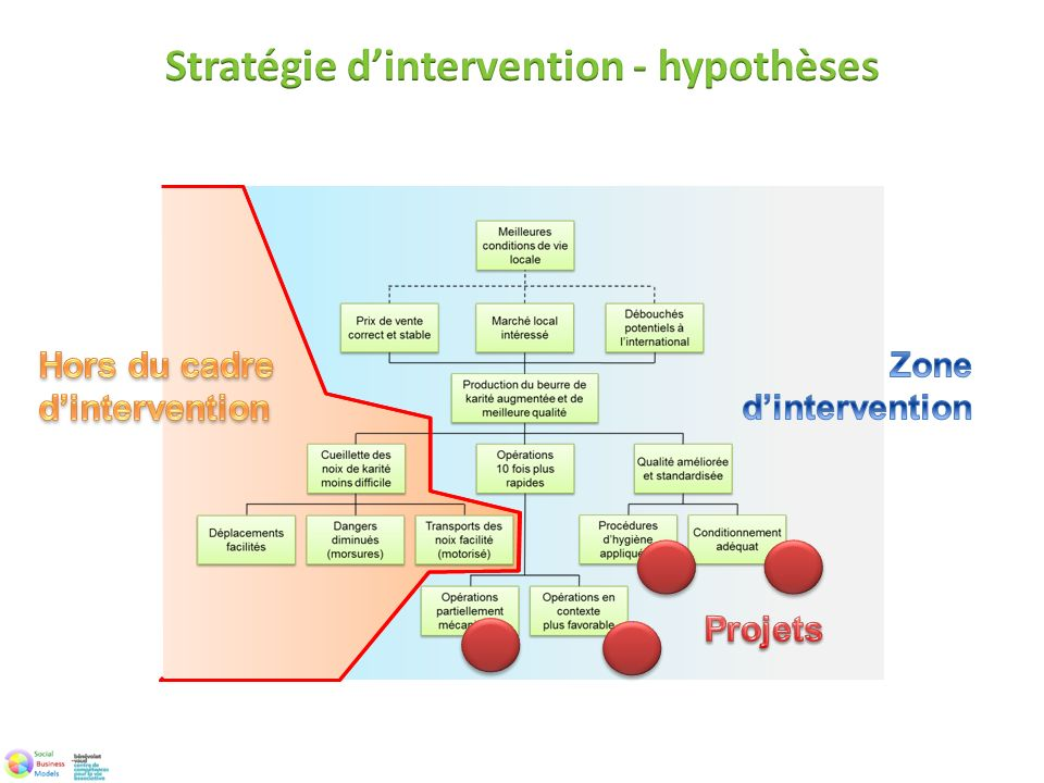 Stratégie d'intervention - hypothèses