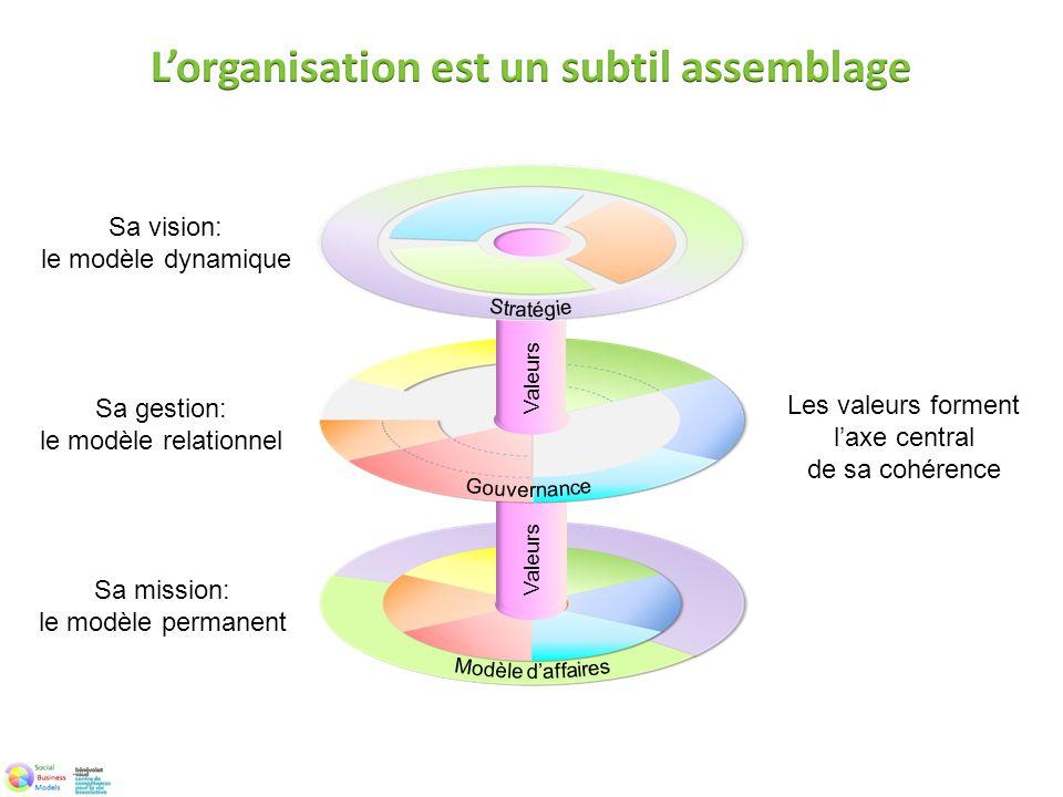 L'organisation est un subtil assemblage