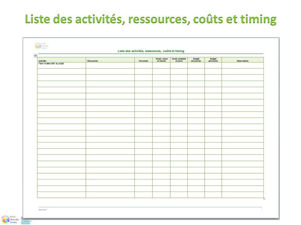 Liste des activités, ressources, coûts et timing