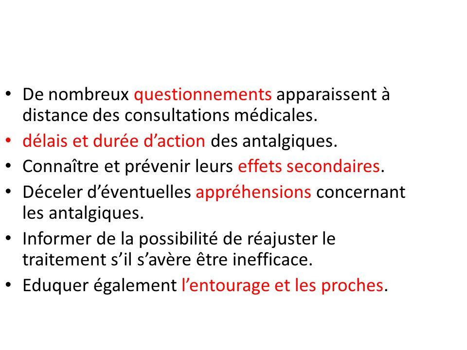 De nombreux questionnements apparaissent à distance des consultations médicales.