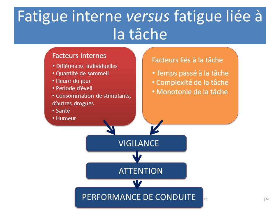 Fatigue interne versus fatigue liée à la tâche