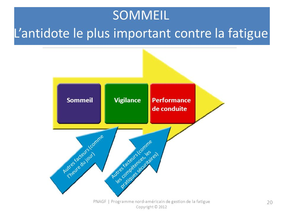 SOMMEIL L'antidote le plus important contre la fatigue