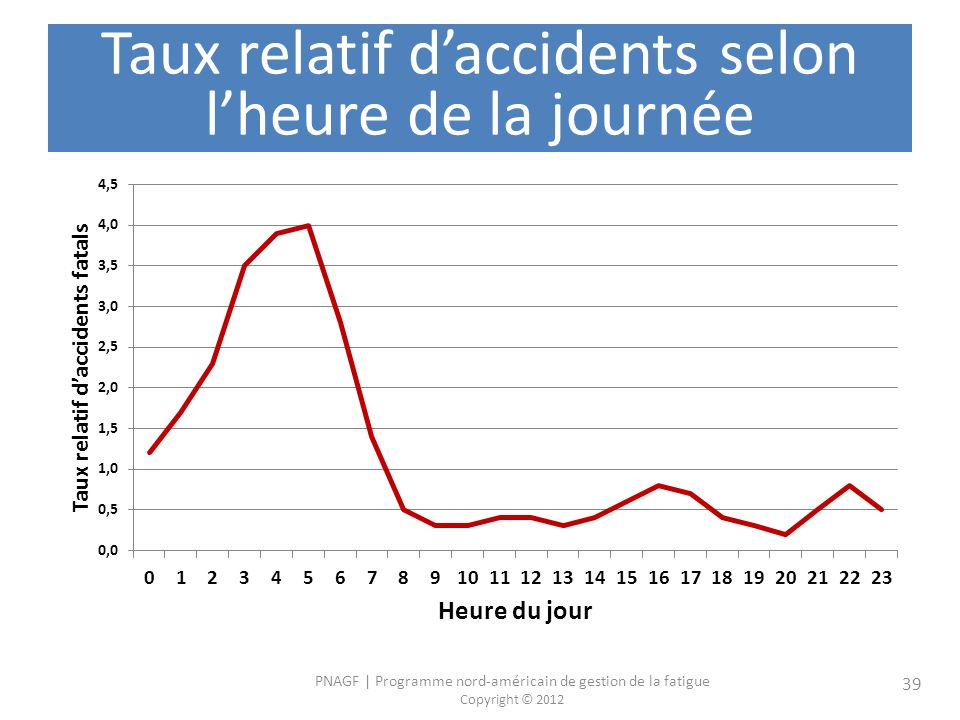 Taux relatif d'accidents selon l'heure de la journée