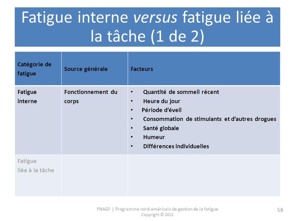 Fatigue interne versus fatigue liée à la tâche (1 de 2)