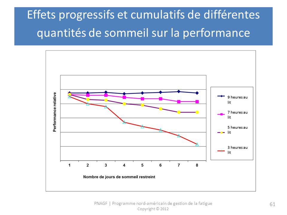 Effets progressifs et cumulatifs de différentes quantités de sommeil sur la performance