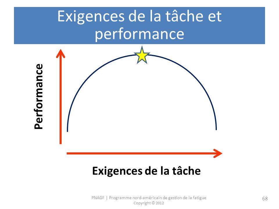 Exigences de la tâche et performance