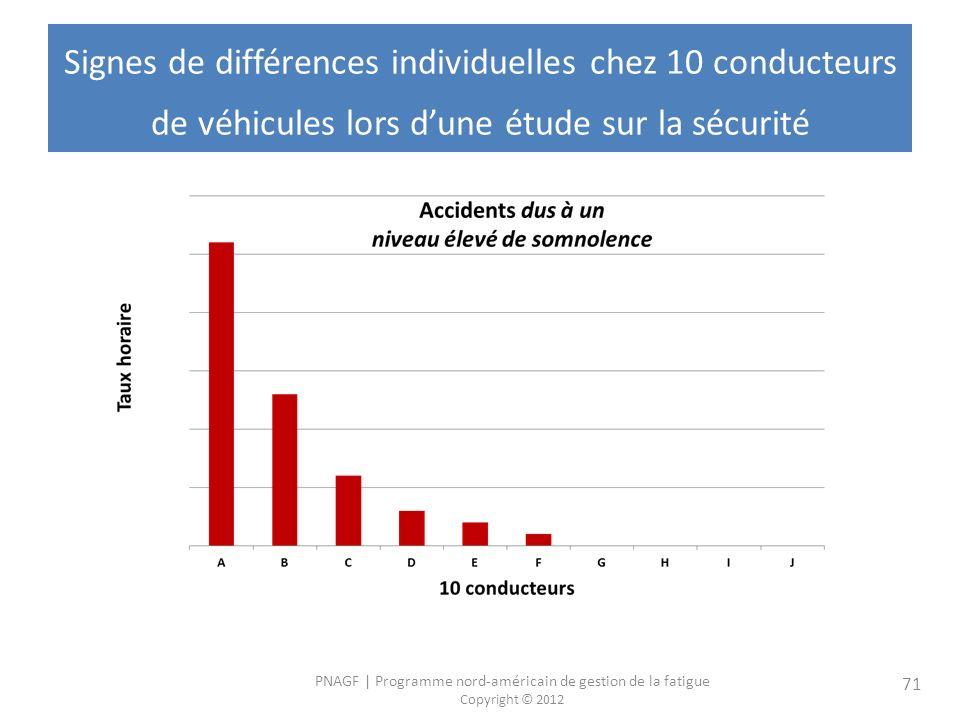 Signes de différences individuelles chez 10 conducteurs de véhicules lors d'une étude sur la sécurité