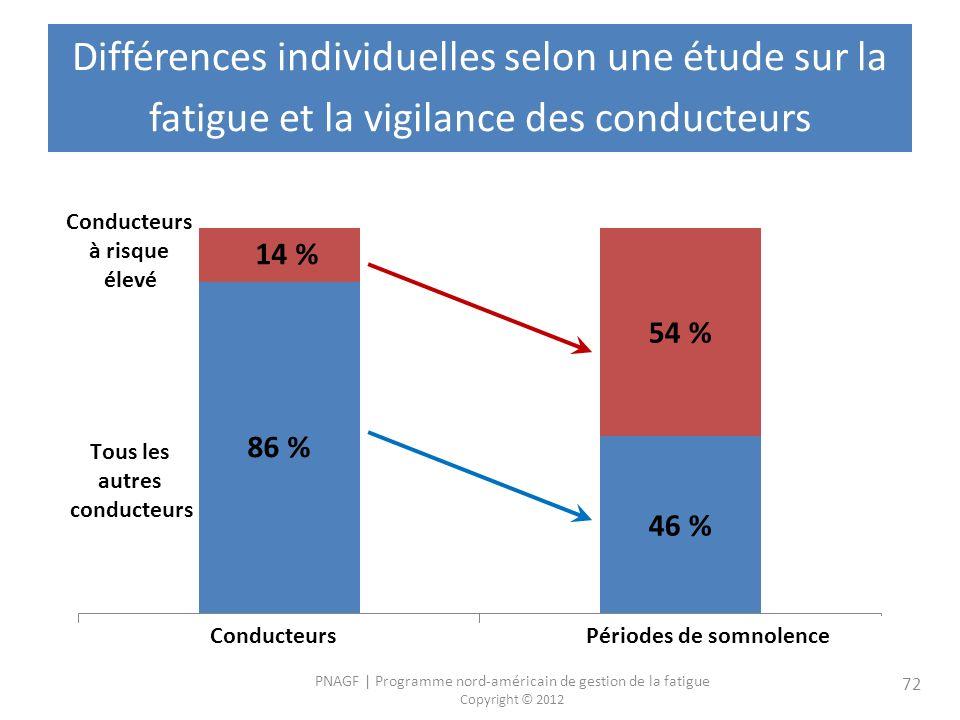 Différences individuelles selon une étude sur la fatigue et la vigilance des conducteurs