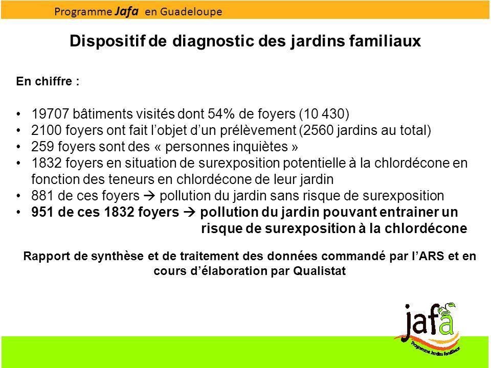 Dispositif de diagnostic des jardins familiaux