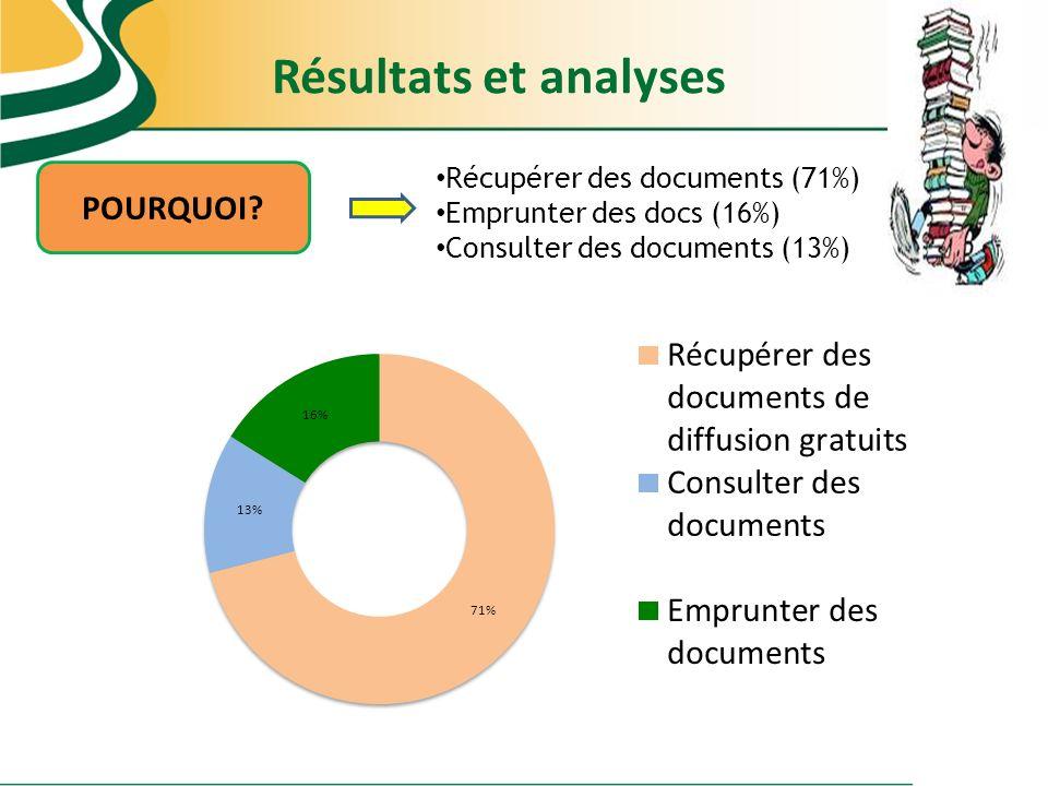 Résultats et analyses POURQUOI Récupérer des documents (71%)