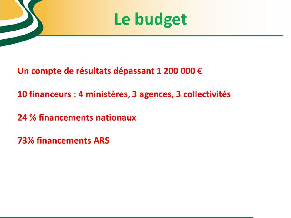 Le budget Un compte de résultats dépassant 1 200 000 €