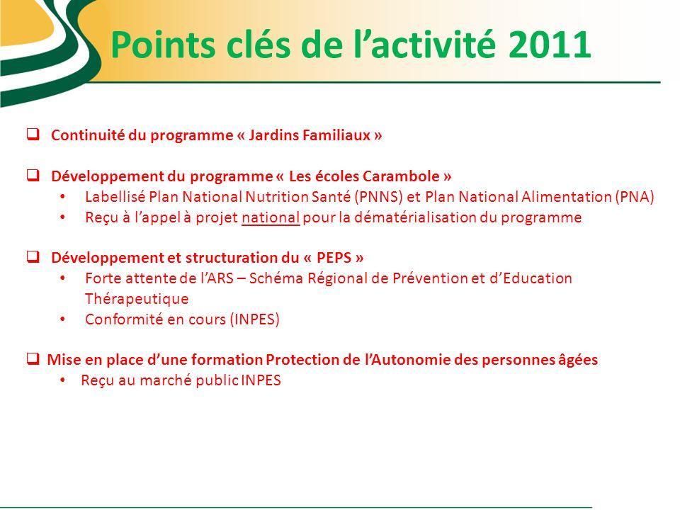 Points clés de l'activité 2011