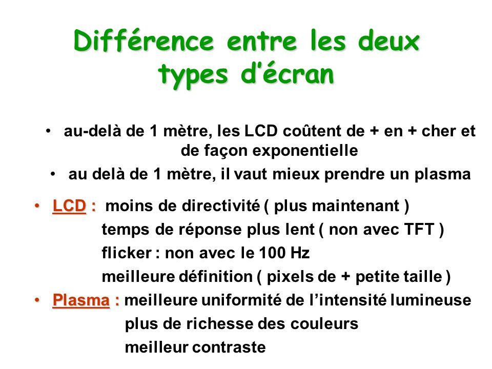 Différence entre les deux types d'écran