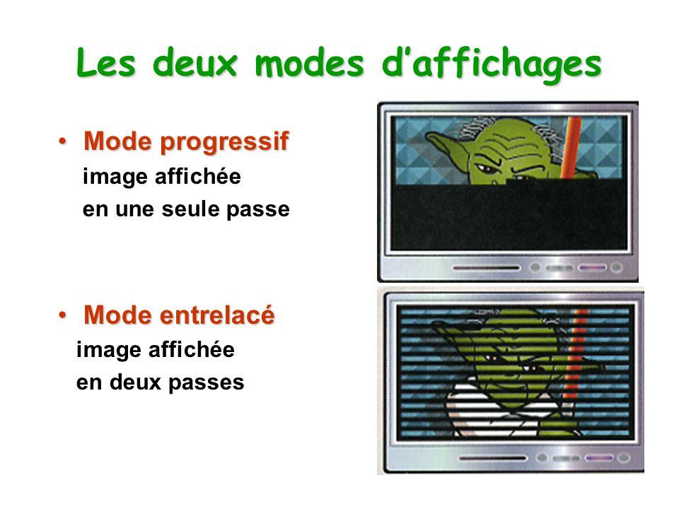 Les deux modes d'affichages
