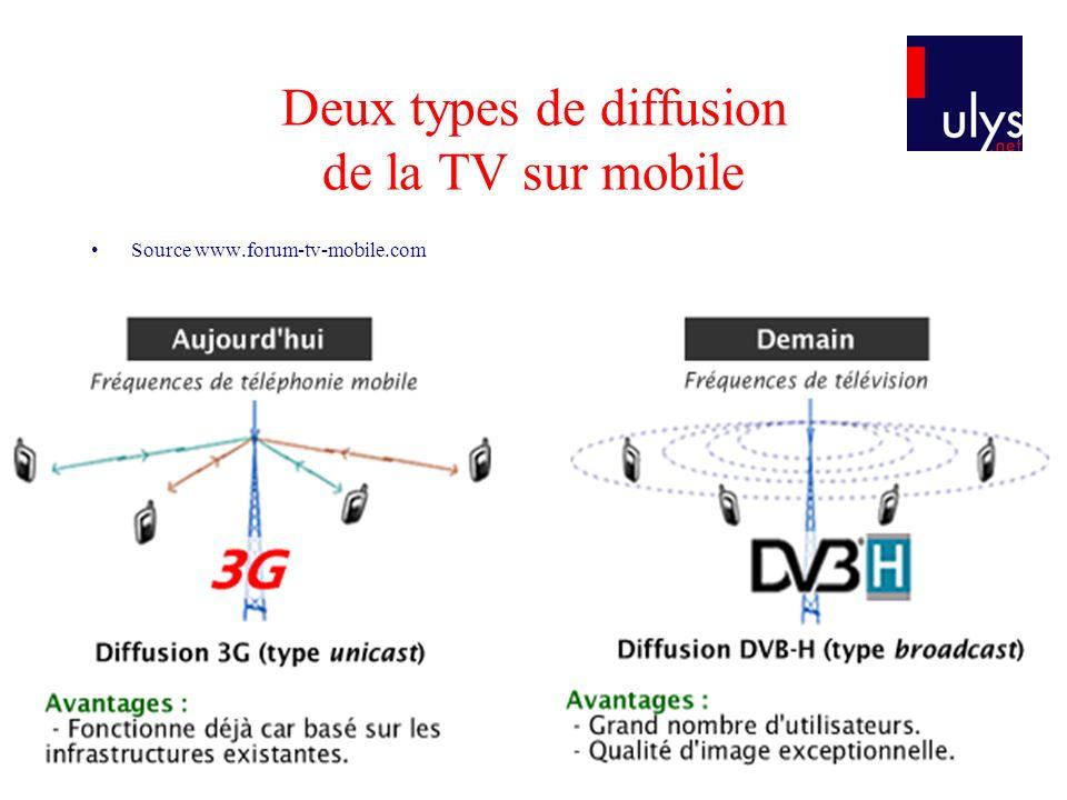 Deux types de diffusion de la TV sur mobile