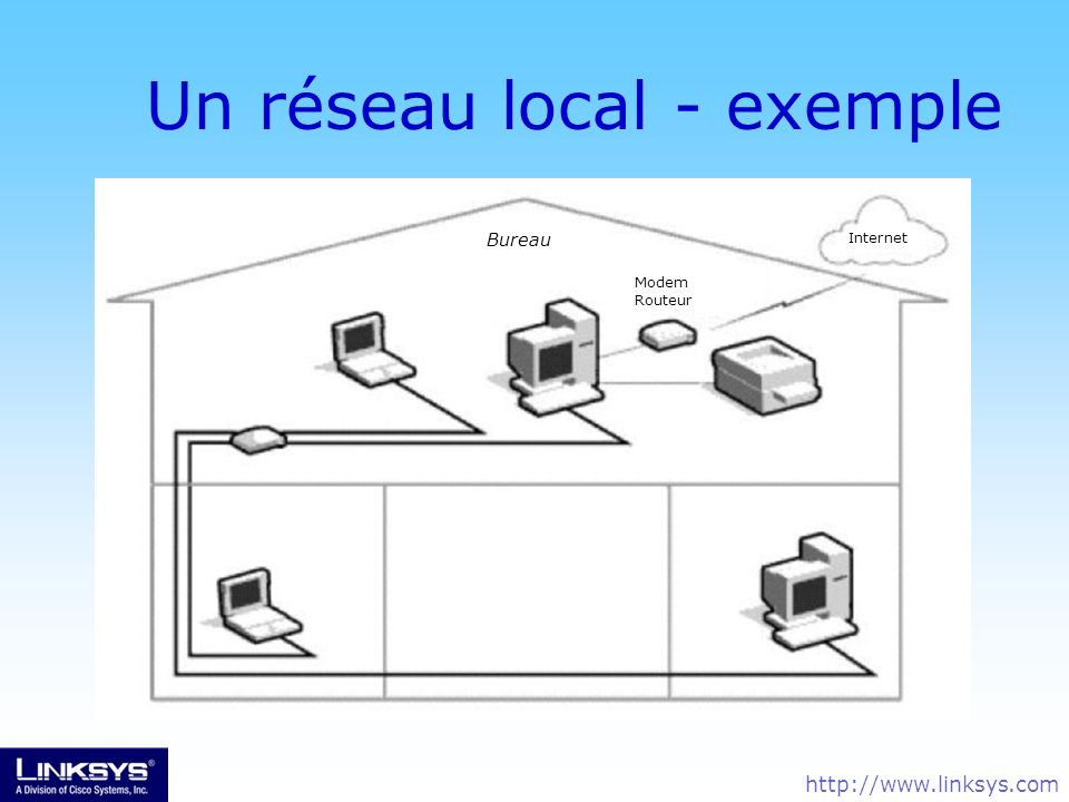 Un réseau local - exemple