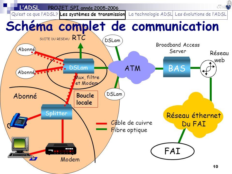 Schéma complet de communication
