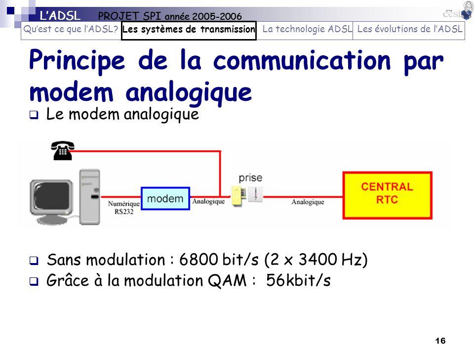 Principe de la communication par modem analogique