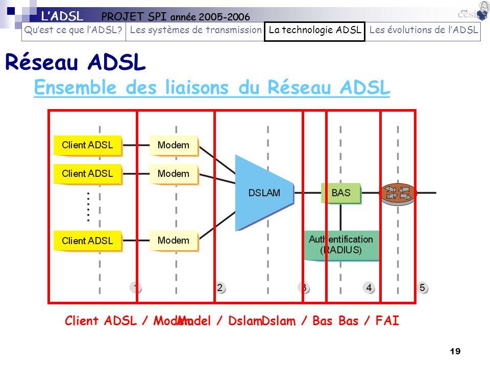 Ensemble des liaisons du Réseau ADSL