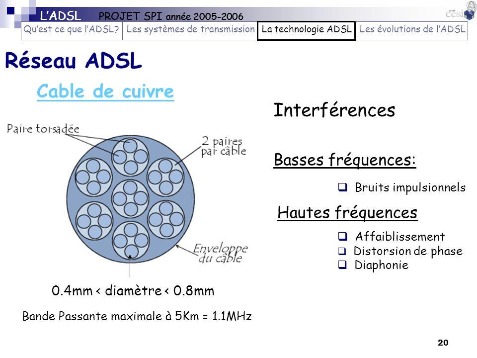 Réseau ADSL Cable de cuivre Interférences Basses fréquences:
