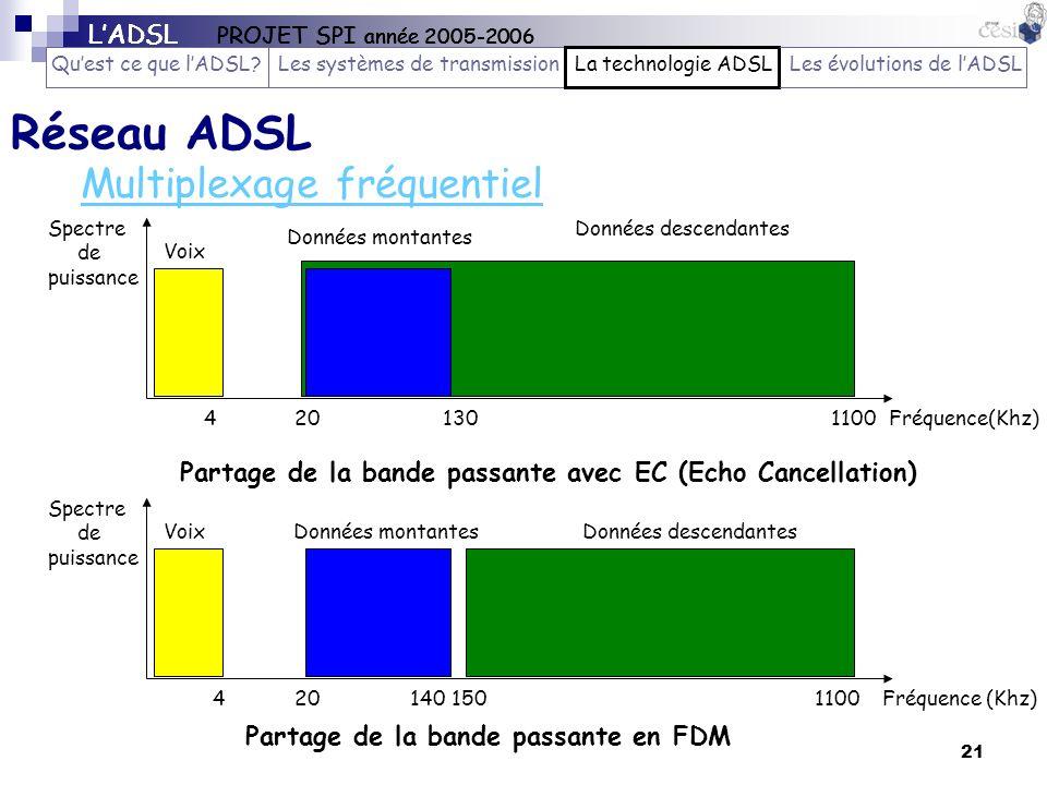 Réseau ADSL Multiplexage fréquentiel L'ADSL PROJET SPI année 2005-2006