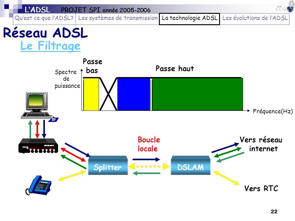 Réseau ADSL Le Filtrage L'ADSL PROJET SPI année 2005-2006
