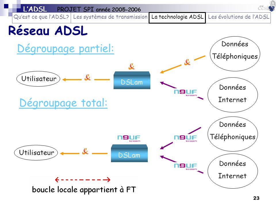 Réseau ADSL Dégroupage partiel: Dégroupage total: