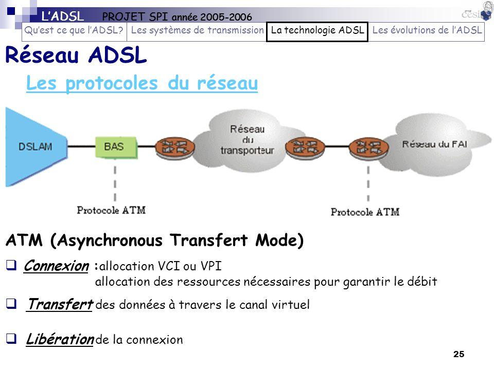 Les protocoles du réseau