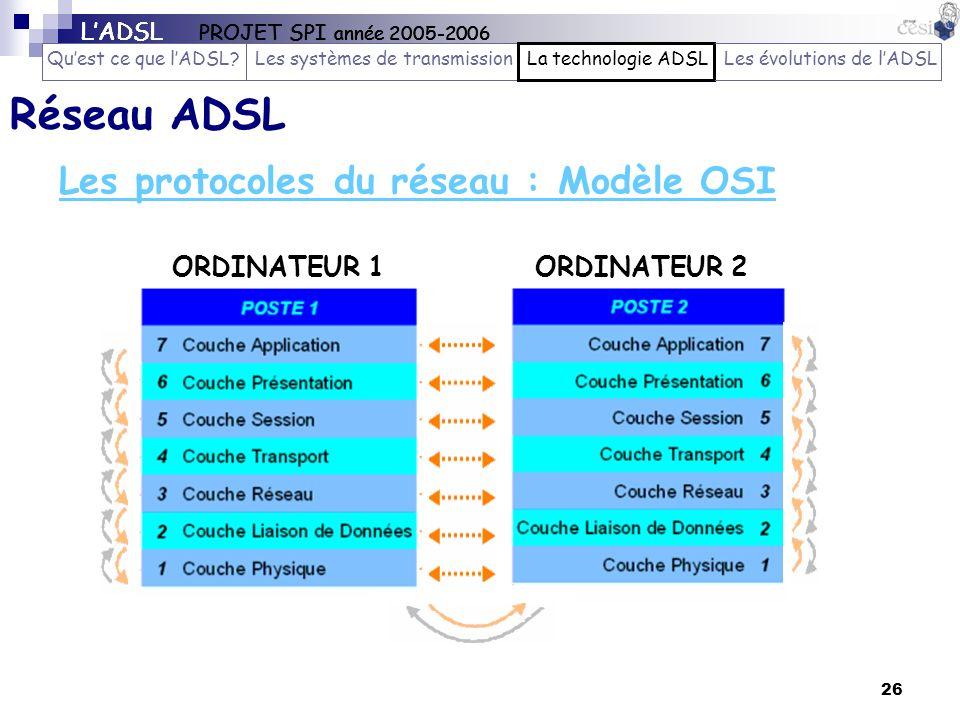 Réseau ADSL Les protocoles du réseau : Modèle OSI ORDINATEUR 1
