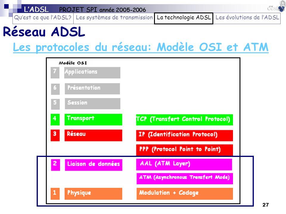 Réseau ADSL Les protocoles du réseau: Modèle OSI et ATM