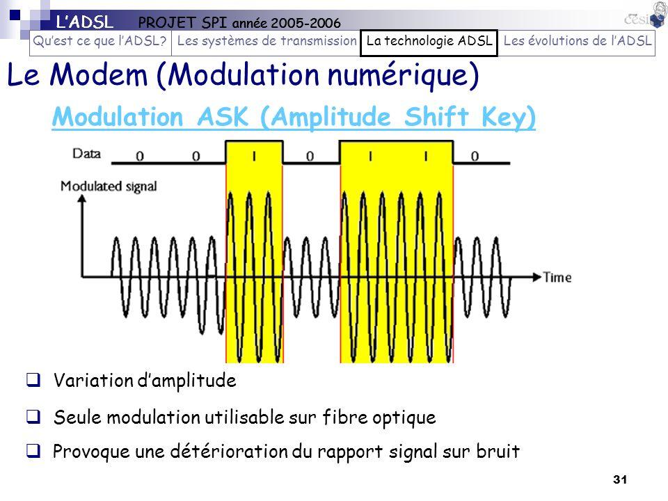 Modulation ASK (Amplitude Shift Key)