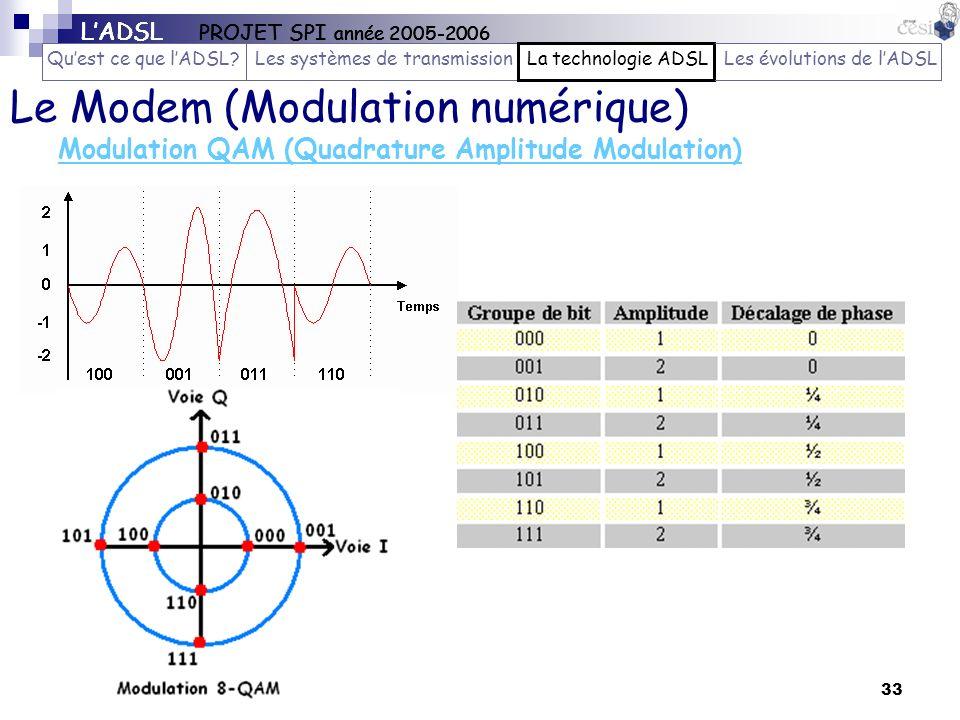 Modulation QAM (Quadrature Amplitude Modulation)